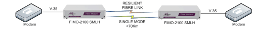 FIMO-2100: V35 modem over fibre to V35 modem