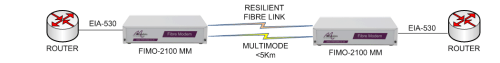 FIMO-2100: serial extension over resilient fibre