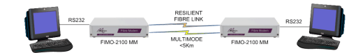 FIMO-2100: Extending RS232 over Resilient Multimode Fibre