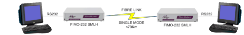 Terminal extension over singlemode fibre