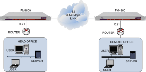 X.21 routers connected together via an E2 leased line using FM4800 units