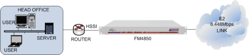 FM4850 connecting an HSSI router to an E2 8.448Mbps leased line