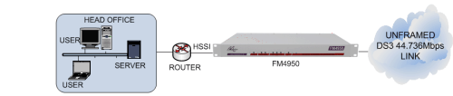 FM4950 connecting an HSSI router to an unframed DS3 44.736Mbps leased line
