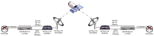 LH1000 offering an Ethernet service over EIA530 and HSSI satellite equipment