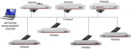 LM1100 Network Management
