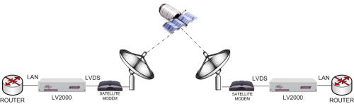 LV2000: Enabling ethernet over LVDS satellite modems using the LV2000