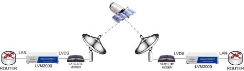 LVM2000: Enabling ethernet over LVDS satellite modems using the LVM2000