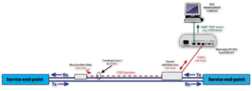 OTDR Fibre Measurement and Alarming