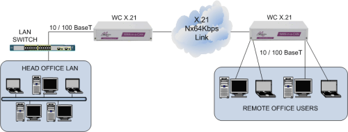 LAN extension over an X.21 leased line