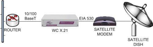 LAN extension over an EIA530 satellite link