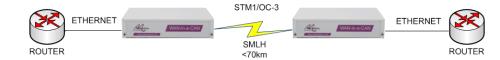 WC155/SMLH Ethernet over Long Haul Singlemode STM-1/OC-3