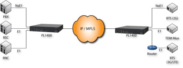 PacketLINK PL1400 E1 TDM over IP Solution