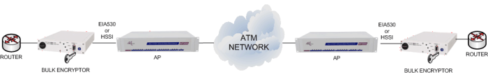 Transport Encrypted Data over ATM
