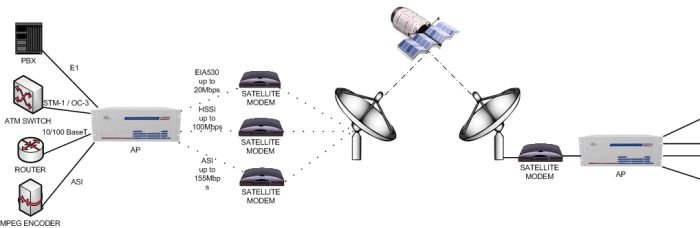 Multi-service Convergence over Satellite