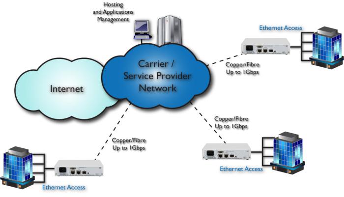 Gigabit Copper & Fibre Ethernet Demarcation