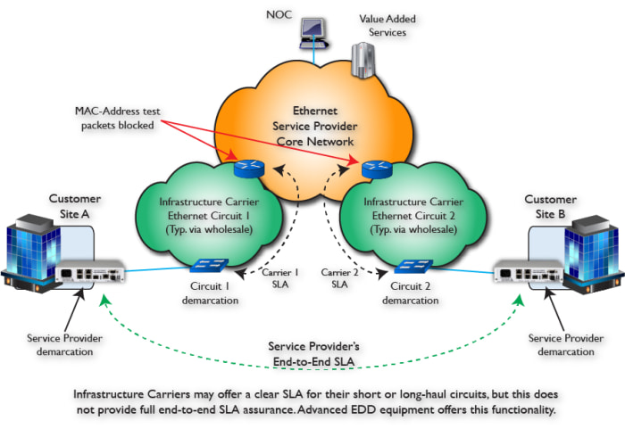 Simplified Service Provider Infrastructure