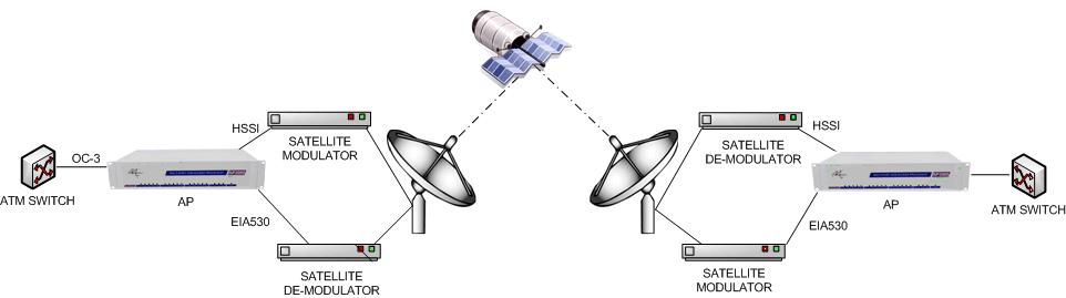 Asymmetrical Satellite Services