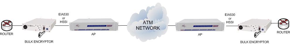 Transport Encrypted Data over ATM