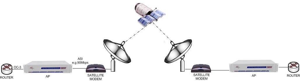 High Speed Satellite Data Services