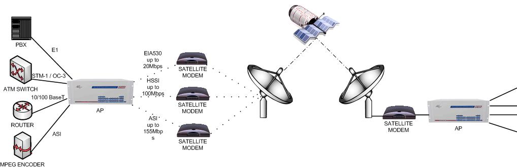 Multi-service Convergence over Satellite