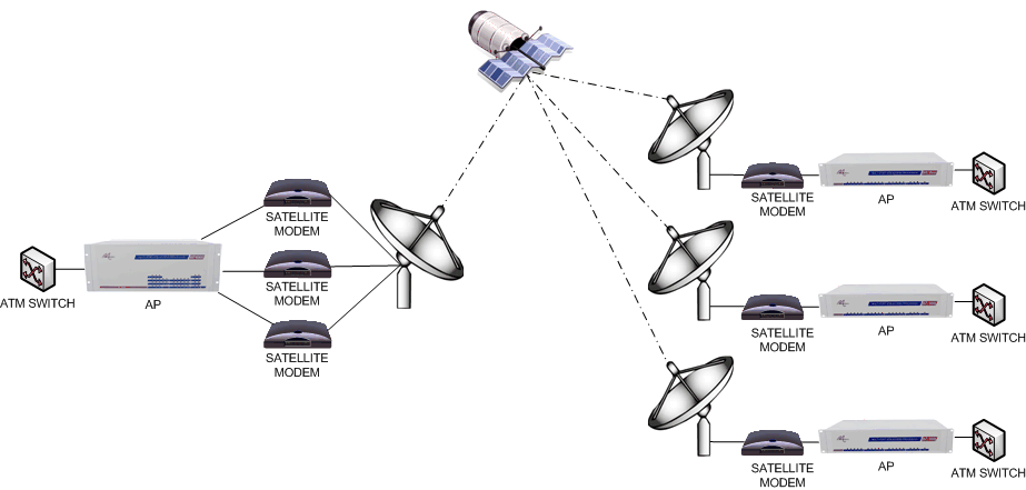 Satellite Distribution
