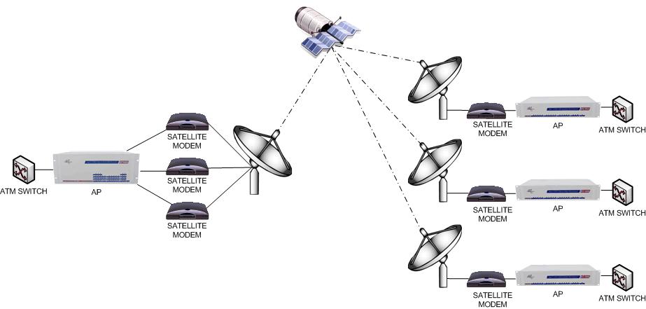 Satellite Service Distribution