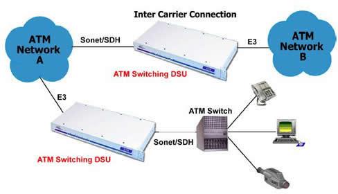 ATM Switch Converter