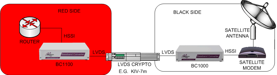 Baseband Converter - LVDS Encryptor Interfacing