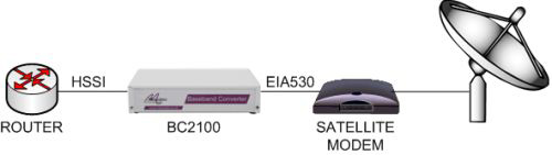 BC2100 connecting a HSSI router to an EIA530 satellite modem