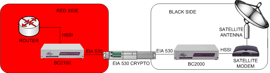 Resolving HSSI to EIA530 interfacing problems