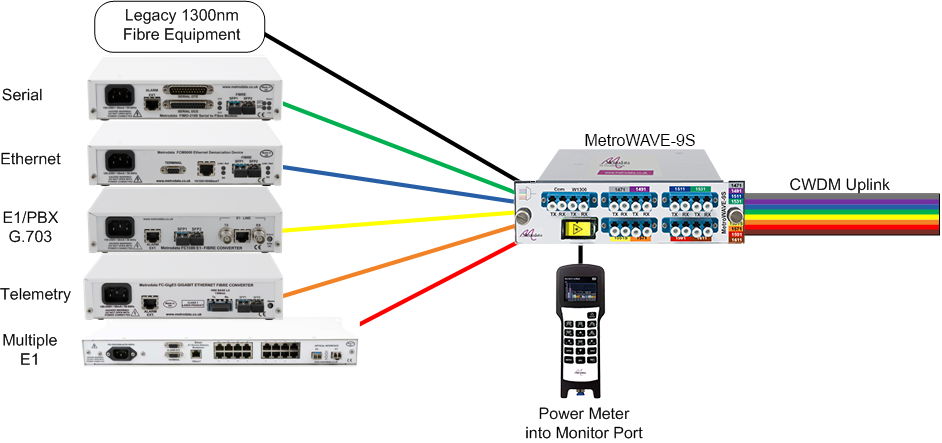 Optical Multiplexing using the MetroWAVE passive CWDM multiplexer products