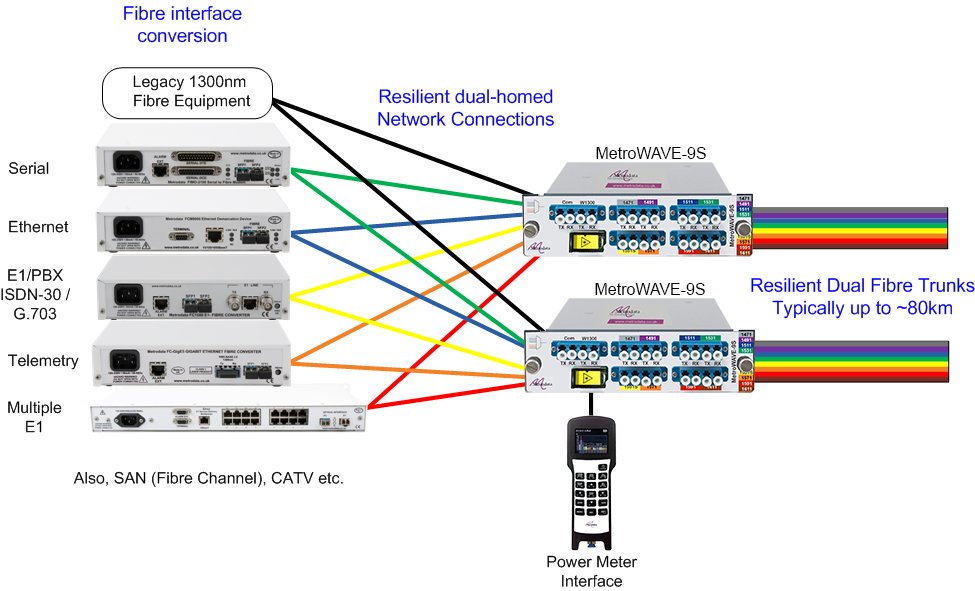 Optical Multiplexing over Resilient Fibre using the MetroWAVE passive CWDM multiplexer products
