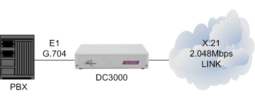 DC3000 connecting PBX via x21 E1 g704 to cloud