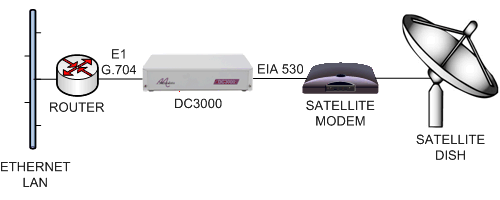 DC3000 connecting to a Satmodem via EIA530