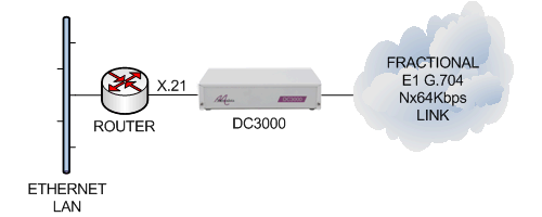 DC3000 router x21 cloud diagram