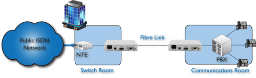 ISDN, PBX/Voice Trunk extension to remote PBX