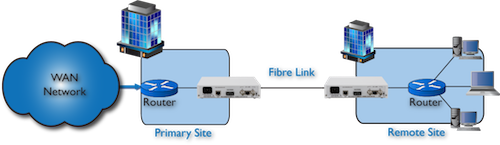 FC1100 router to router extension over singlemode fiber