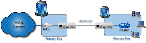 FC1100: E1/T1 router to NTE extension over multimode fiber