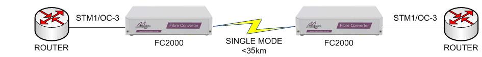 FC2000 singlemode to multimode converter