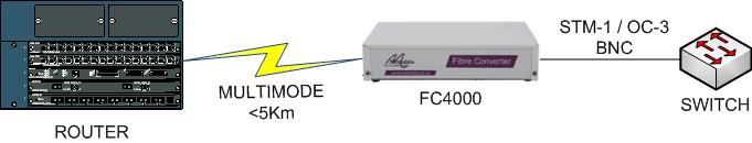 FC4000: 155Mbps STM-1/OC-3 Electrical BNC to Multimode Fibre Converter