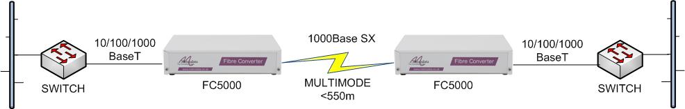 FC5000 Gigabit Ethernet switch extension over multimode fibre