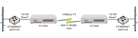 FC7000 Ethernet switch extension over multimode fibre