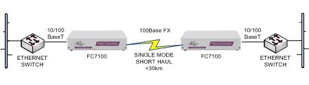 FC7100 Ethernet switch short haul extension over singlemode fibre