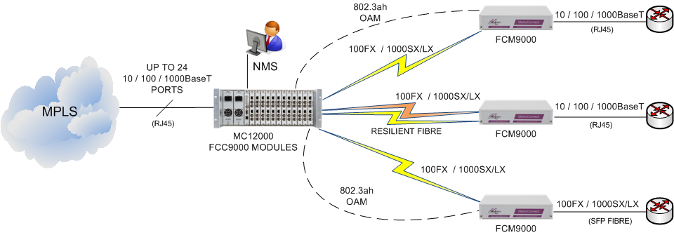 FCC9000 for Ethernet Demarcation Applications