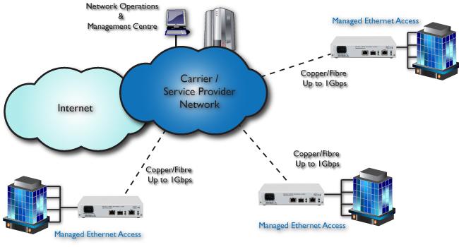 FCM5000 Ethernet over Fibre Carrier Network