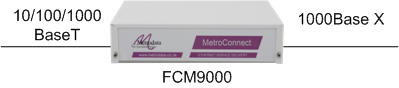 FCM9000 the Ethernet Service Demarcation Solution
