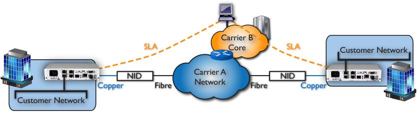 FCM9005: Wholesale & Multi-Carrier  network solution