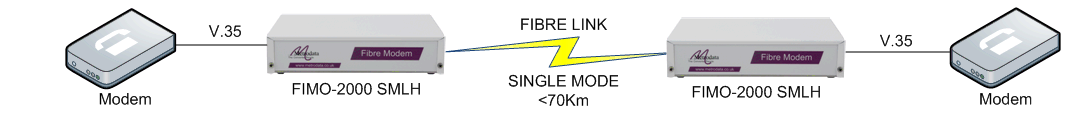 FIMO-2000: V35 modem over fibre to V35 modem