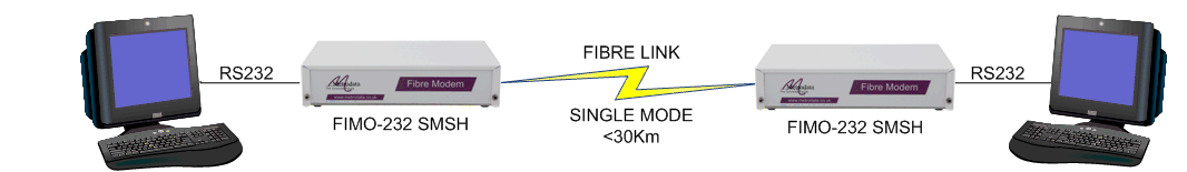 Extending RS232 over fibre