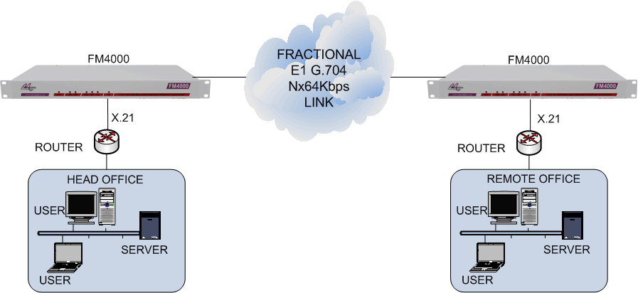 X.21 routers connected together via an unframed or framed E1 G.703 leased line using FM4000 units